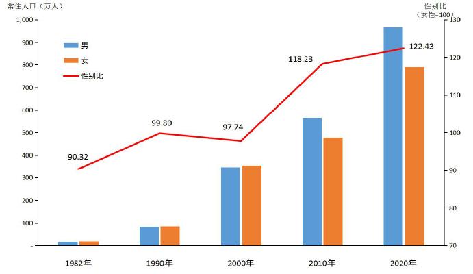 图3-1 历次人口普查人口性别构成[3].png