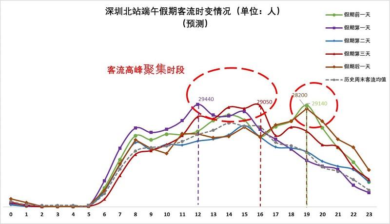 图4 深圳北站端午假期客流量时变情况(预测).jpg