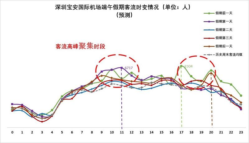 图6 深圳宝安国际机场端午假期客流量时变情况(预测).jpg