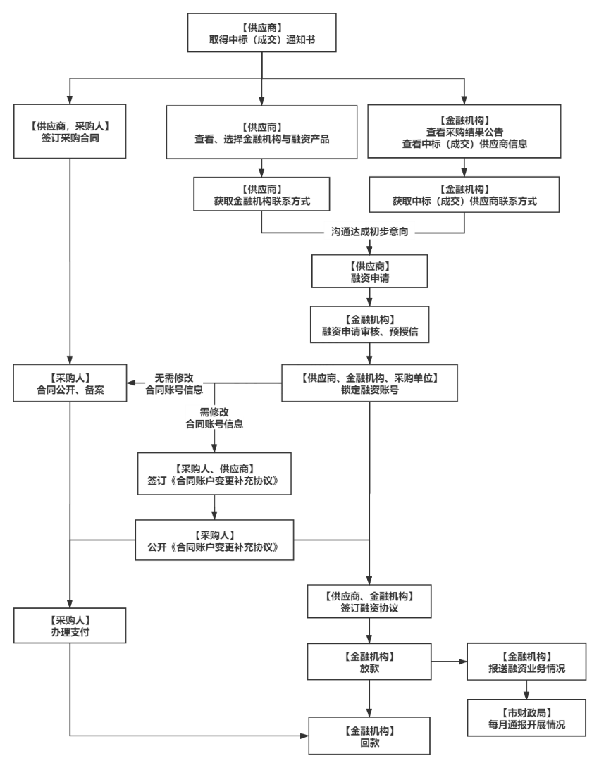 订单融资流程图.png